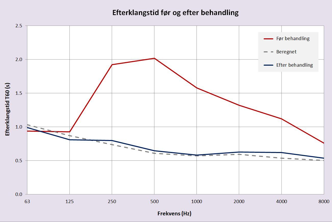 Graf af efterklangstiden for NORTO Toft akustikpaneler. Beregnet og målt før og efter montagen.