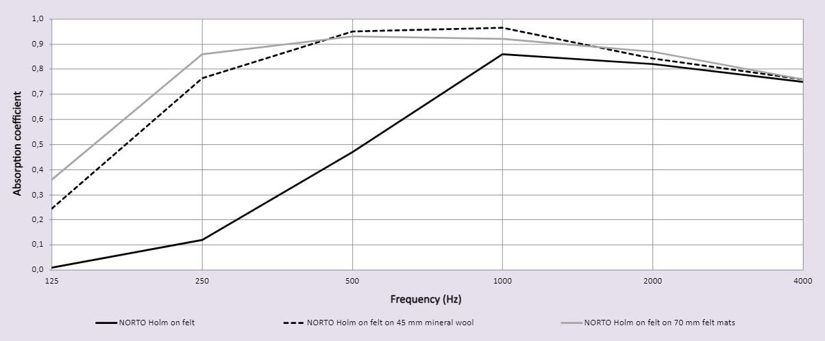 NORTO Toft - Sound test graph